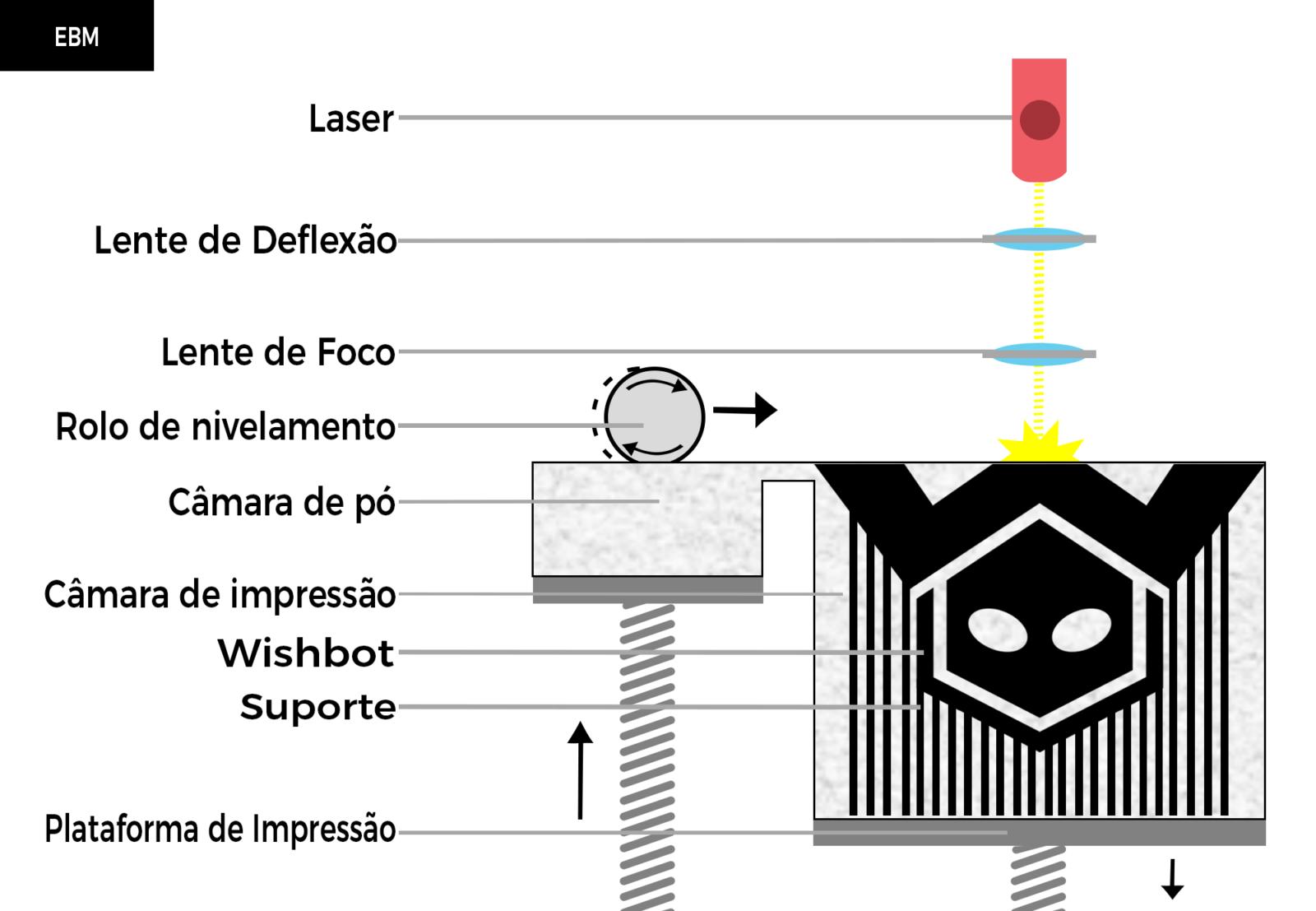 ebm-technology-leg