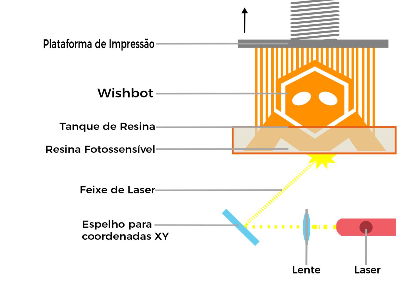 tecnologia-SLA