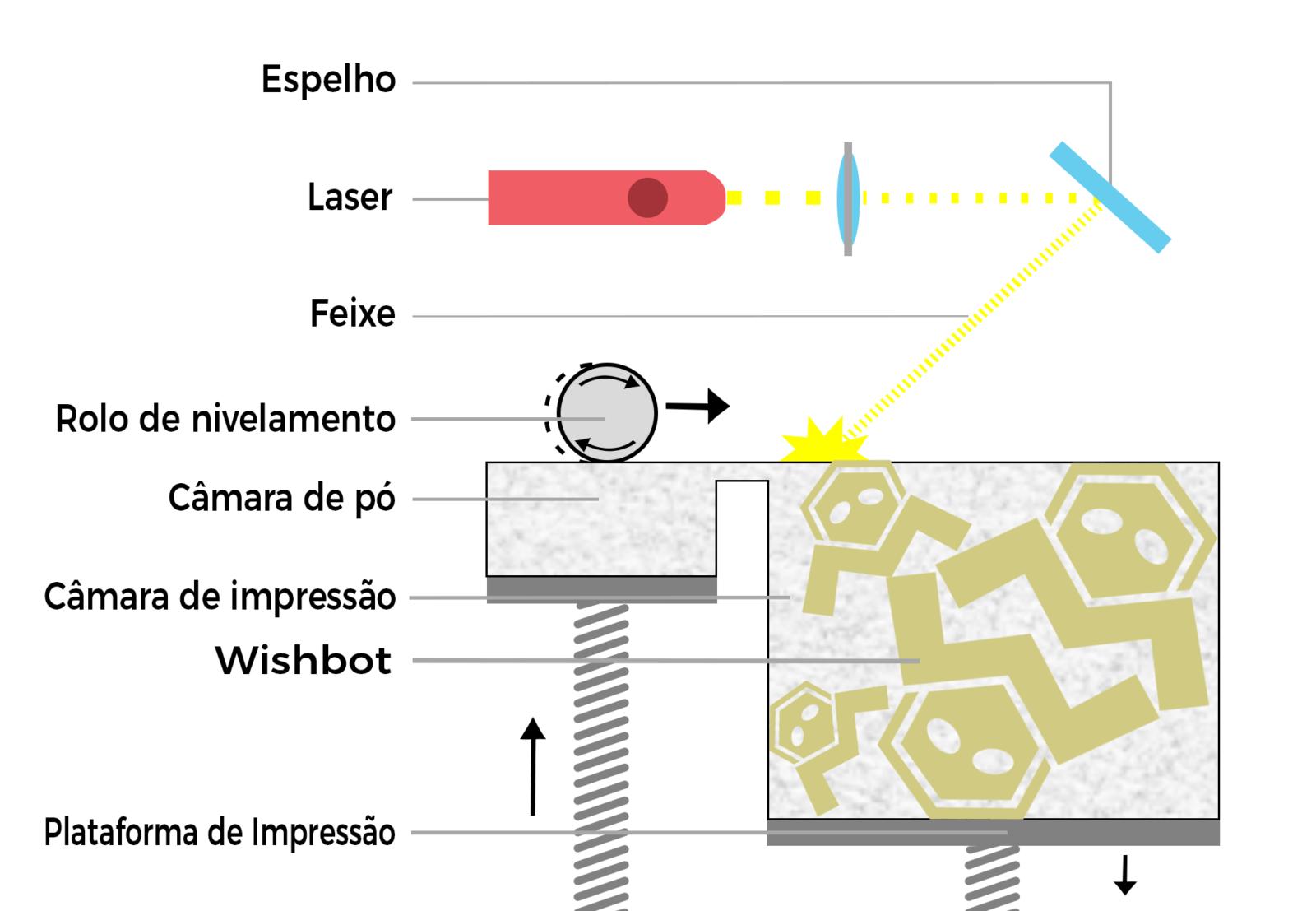 tecnologia-SLS